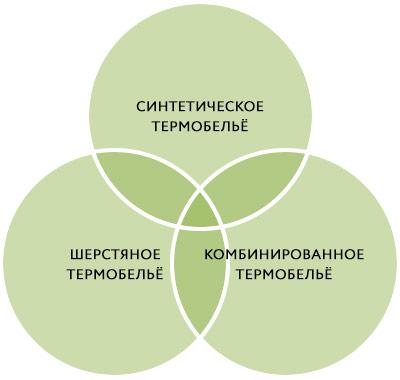 как выбрать термобелье